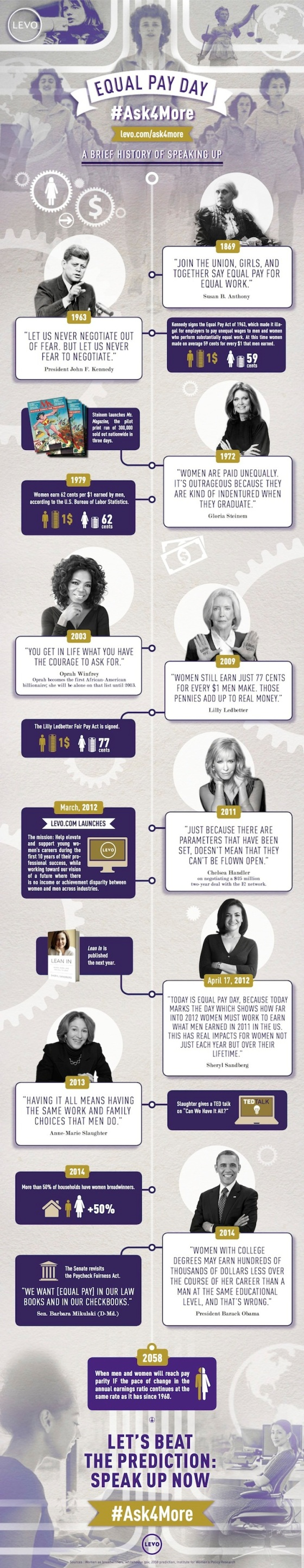 Equal Pay Day Infographic